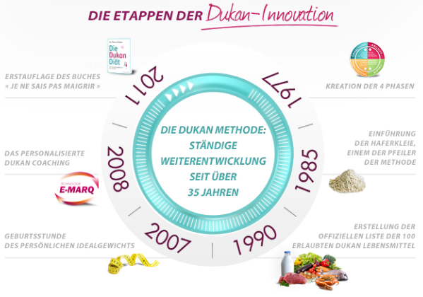 Dukan Innovation